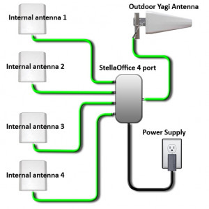Stella Doradus Booster / répéteur Dual-Band GSM 900 / GSM 1800 + 4 antennes internes 4000m ² BDGSM91801-20